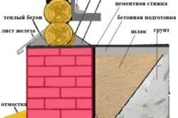 Схема теплоизоляции фундамента деревянного дома.