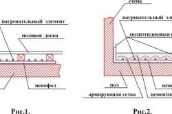 Схема теплоизоляции пенофолом.