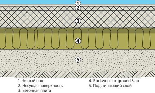 Схема теплоизоляции пола балкона