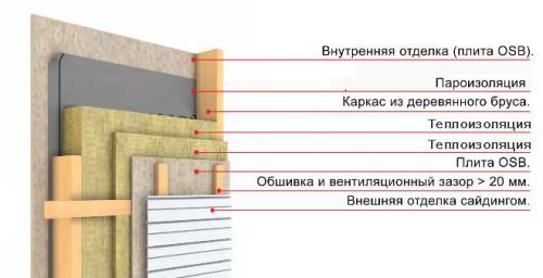 Схема теплоизоляции стены каркасного дома минеральной ватой