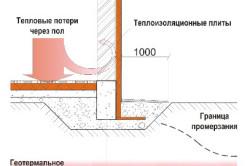 Схема тепловых потерь
