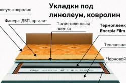 Схема укладки пленочного пола под линолеум