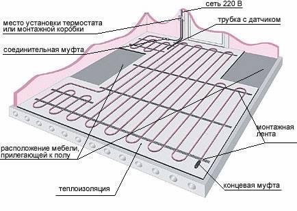 Теплые полы водяные от системы отопления в частном доме 178