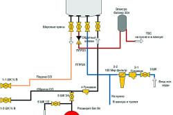 Установка газового котла в доме своими руками