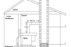 Схема установки печи с дымоходом