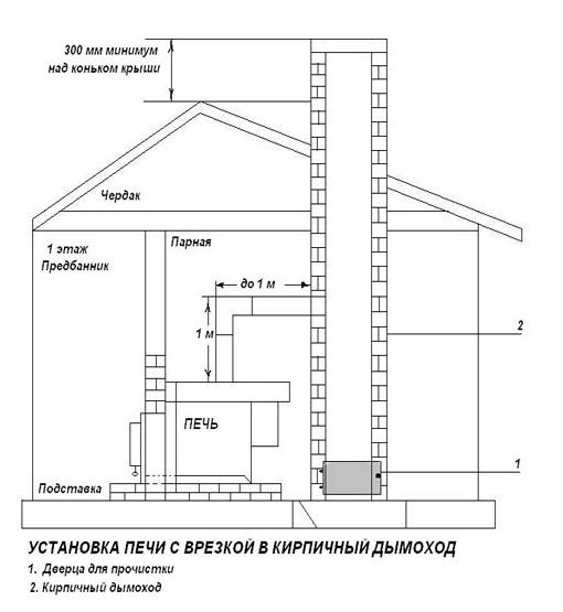 Схема кирпичного дымохода для бани