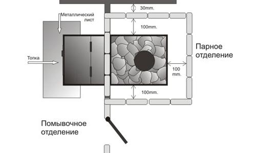 Схема банной печи из металла своими руками