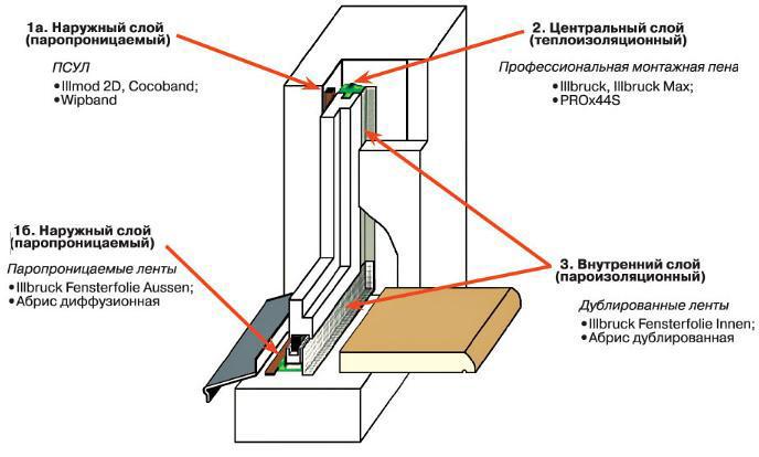 Схема установки пластиковых окон своими руками