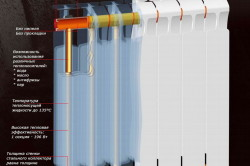 Схема устройства биметаллического радиатора