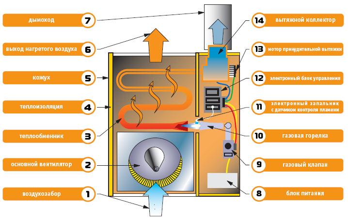 Схема устройства газового