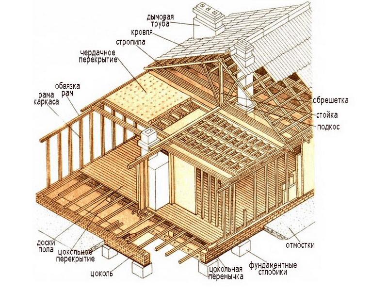 Схема устройства каркасного дома.
