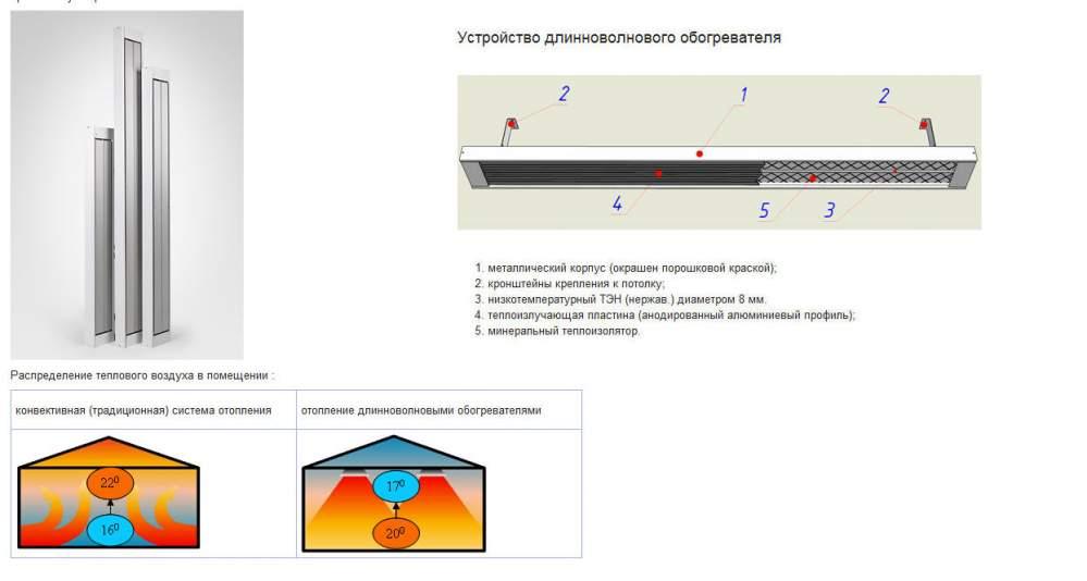 Схема устройства лампового