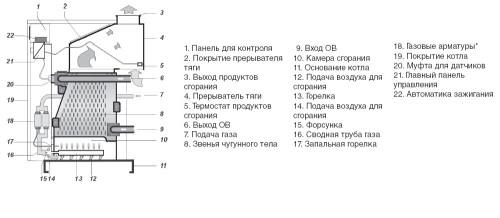 Схема устройства напольного газового котла