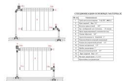 Схема устройства радиаторов