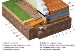 Схема устройства свайного фундамента с ростверком.
