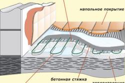 Схема устройства тёплого пола