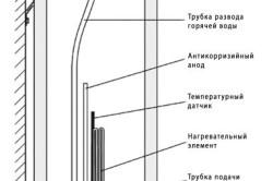 Схема устройства водонагревателя.