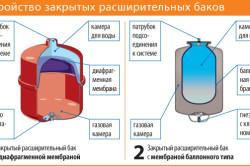 Расширительный бак системы отопления