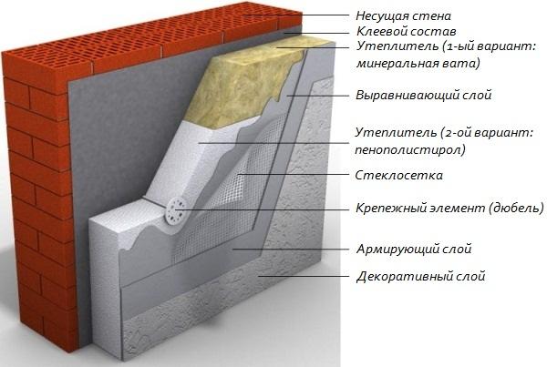 Схема утепления фасадов дома
