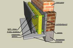 Схема утепления фундамента минеральной ватой