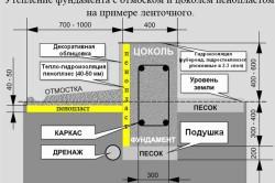 Схема утепления фундамента пенопластом на примере ленточного