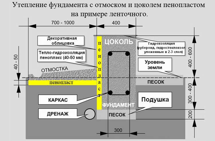 Схема утепления фундамента с отмосткой и цоколем пенопластом
