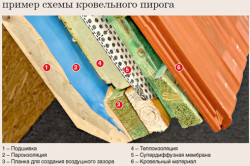 Схема утепления кровельного пирога