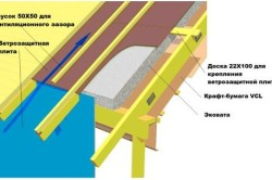 Схема утепления крыши мансарды эковатой
