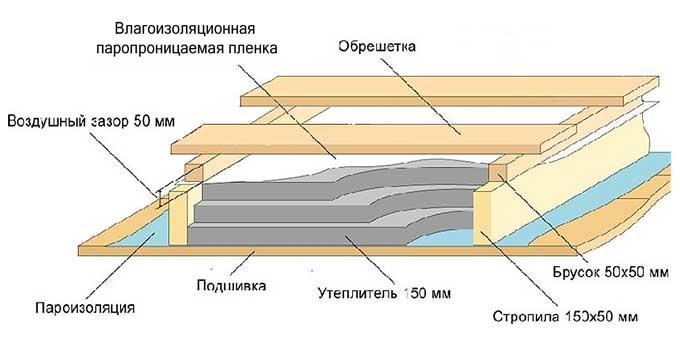Схема утепления мансардного