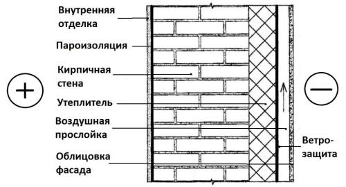 Схема утепления ограждающих конструкций снаружи.