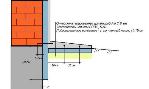 Схема утепления отмостки плитой ЭППС