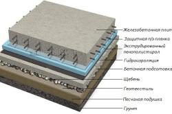 Схема утепления плитного фундамента пенополистиролом