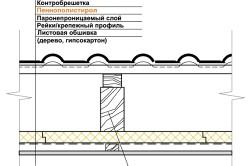 Схема утепления плоской кровли пенополистиролом