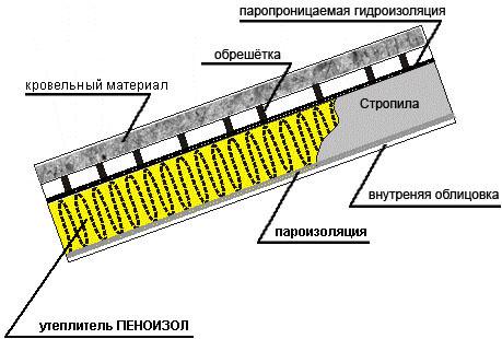 Схема утепления скатной кровли