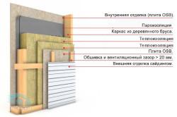 Схема утепления стен деревянного дома снаружи