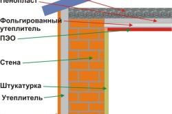 Схема утепления стен и потолка пенопластом