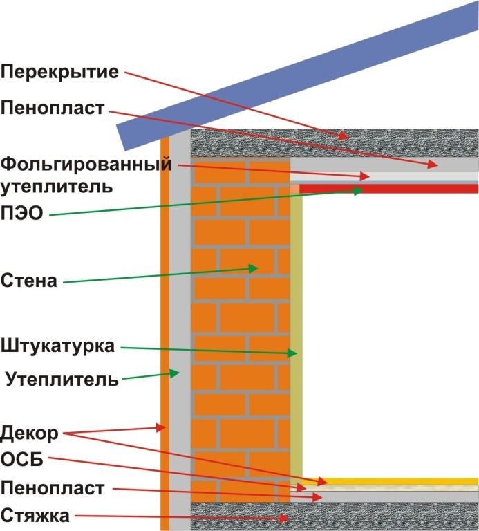 Схема утепления стен и потолка