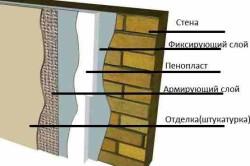 Схема утепления стен снаружи пенопластом