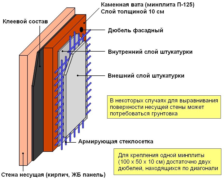Схема утепления стены каменной