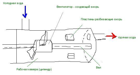Схема вихревого