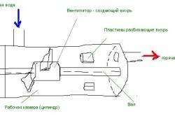 Схема вихревого теплогенератора.