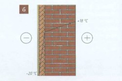 Схема влияния утепления на распределение температуры в толще стены