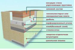 Схема внешнего утепления стен минеральной ватой