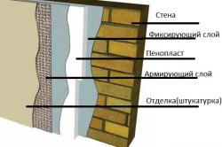 Схема внешнего утепления стены пенопластом