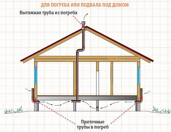 Схема вытяжки для погреба под