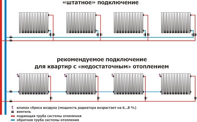 Схемы подключения радиатора отопления