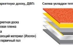 Схемы укладки пленочного пола