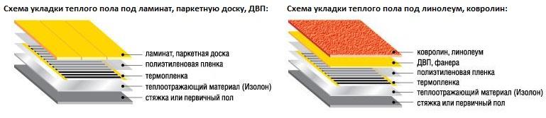 Как укладывать ламинат на теплый пол