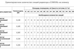 Таблица-пример расчета секций радиатора на комнату.
