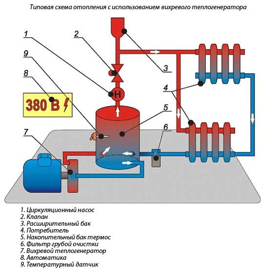 Типовая схема отопления с